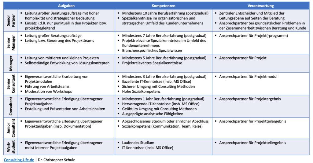 Hierarchie einer Unternehmensberatung - Struktur
