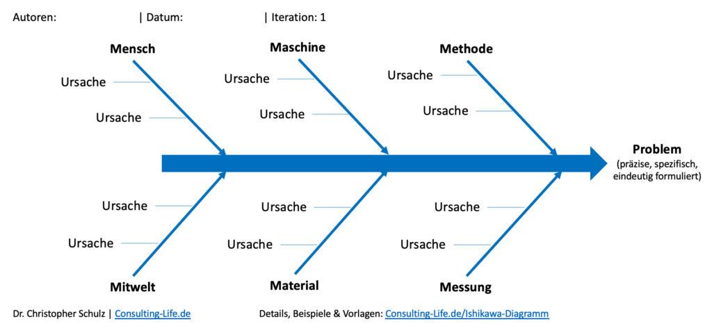 Ishikawa Diagramm