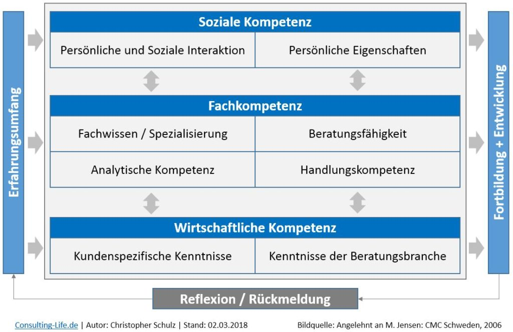 ICMCI Competency Framework