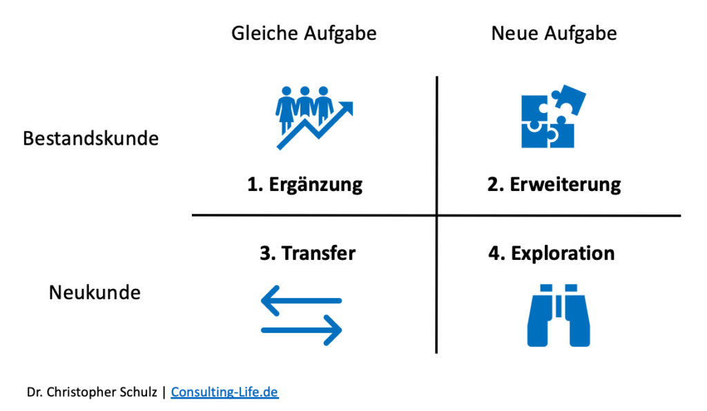 Consulting Folgeauftrag