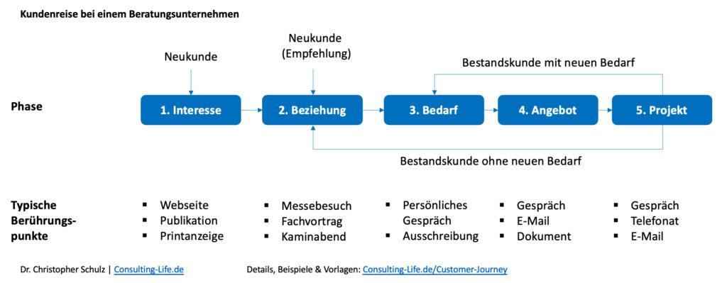 Prozessmanagement-Methoden